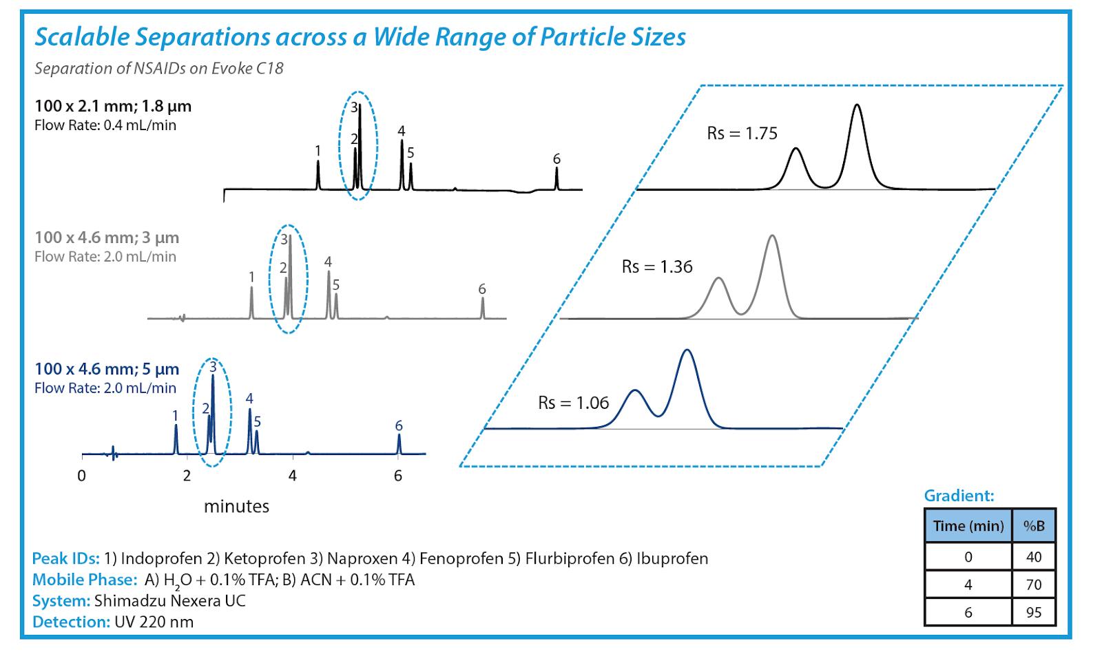 Evoke C18 van deemter plot shows scalable separations across a wide range of particle sizes.