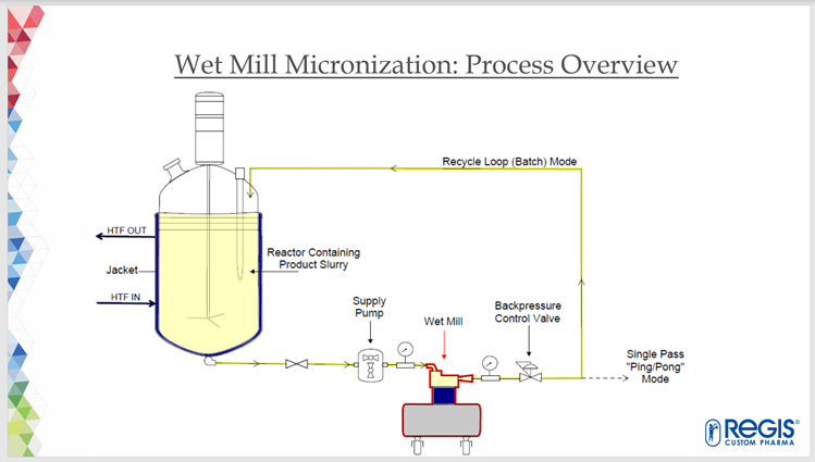 Wet mill micronization process overview