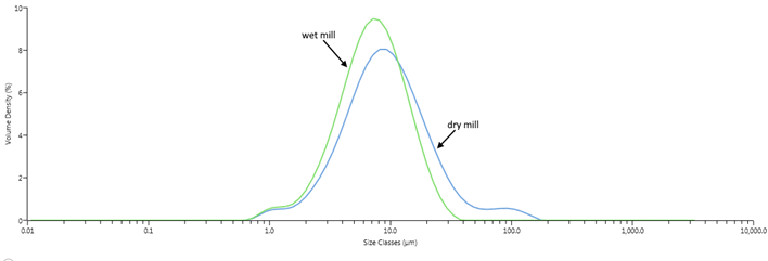Wet mill micronization is tailor-made for those compounds vulnerable to the impacts of processing.