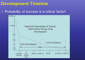 Successfully developing a drug, completing clinical trials and entering the commercial market is a high-risk – and high cost – undertaking. The choice to put off developing comprehensive impurity control strategies is frequently driven by cost, especially in earlier clinical (or pre-clinical) stages.