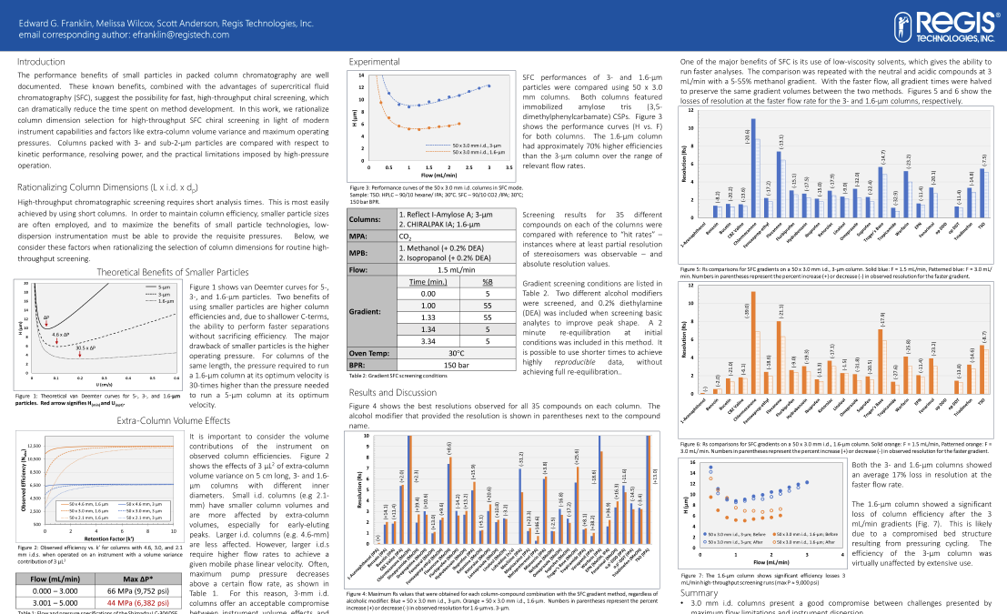 High Throughput Technical Poster Presented at Pittcon