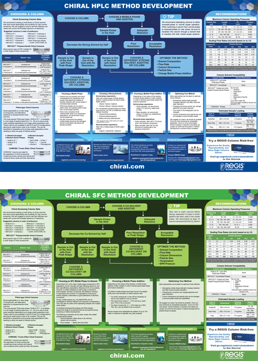 Chiral Method Development Posters for HPLC & SFC